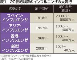 (注)新型コロナの死者数は初年度分のみ (出所)WHOサイトより筆者作成