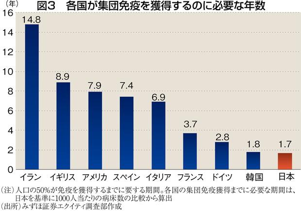 (注)人口の50%が免疫を獲得するまでに要する期間。各国の集団免疫獲得までに必要な期間は、日本を基準に1000人当たりの病床数の比較から算出 (出所)みずほ証券エクイティ調査部作成