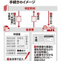 「10万円」が給付されるまでの手続きのイメージ