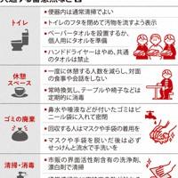 感染拡大予防・各業種に共通する留意点など(2)