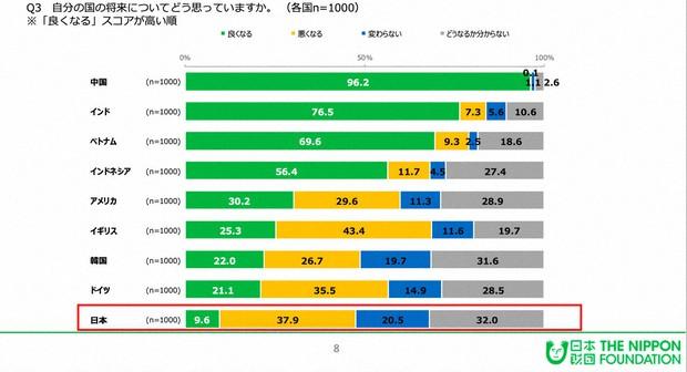日本財団 18歳意識調査 「国や社会に対する意識(9カ国調査)」より引用