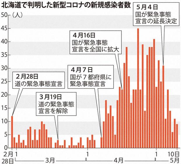 北海道 コロナ ウイルス 感染