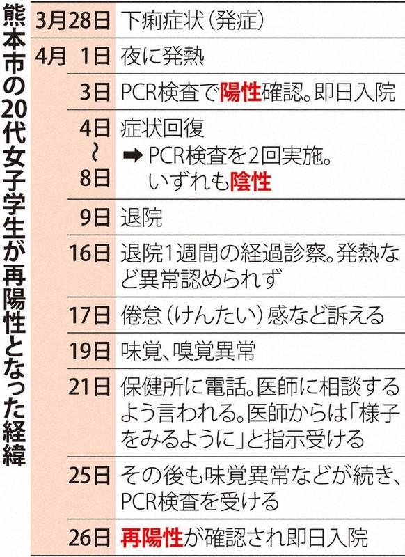 コロナ再陽性37人 17道府県 再発、再感染か 毎日新聞調査 - 毎日新聞