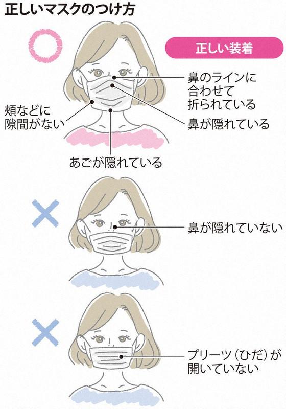 効果 マスク 予防