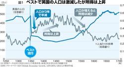 (注)所得データは2015年を100とした実質所得。前後2年を含む5年の移動平均 (出所)ブロードベリーほか「British Economic Growth, 1270-1870」(2015)より筆者作成