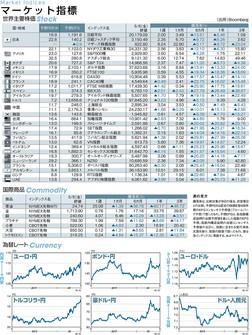 (出所)Bloomberg