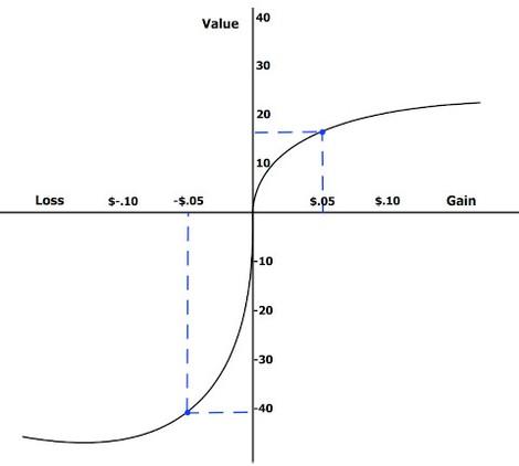 英語版wikipedia「Prospect theory」からの画像引用   https://en.wikipedia.org/wiki/Prospect_theory