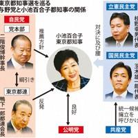 東京都知事選を巡る与野党と小池百合子都知事の関係
