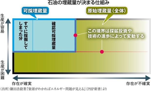 (出所)鎌田浩毅著『資源がわかればエネルギー問題が見える(PHP新書)より