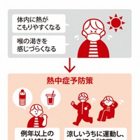 暑い日のマスクで熱中症のリスク