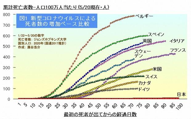 人 口当たり の 感染 者 数