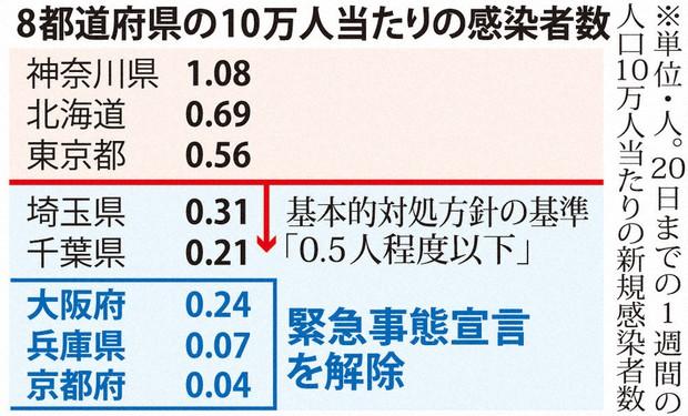 大阪 府 コロナ 感染 者 数