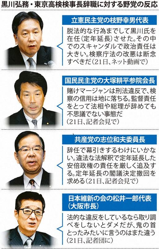 黒川検事長、きょう辞職 野党「総辞職に値する」 任命責任、対決へ転換 ...