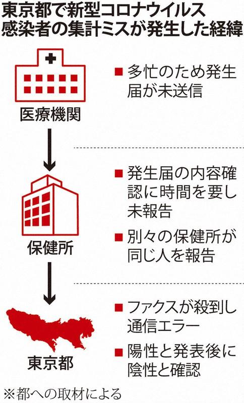 東京 都 新型 コロナ ウイルス 感染 者