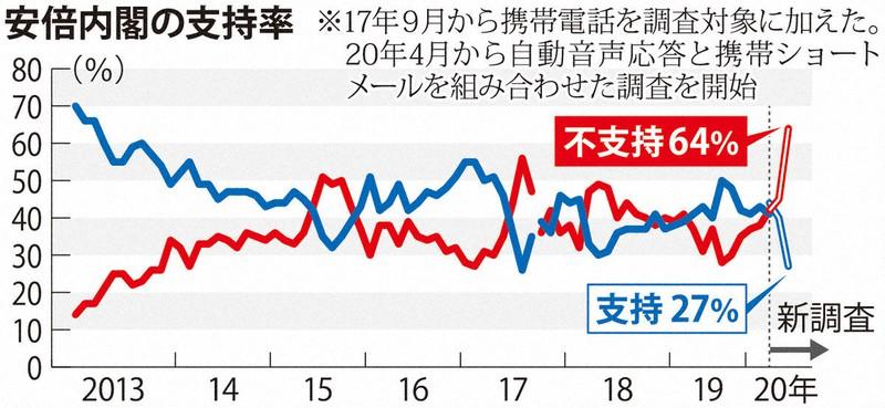 安倍 政権 最新 支持 率 NHK世論調査 内閣支持率 NHK選挙WEB