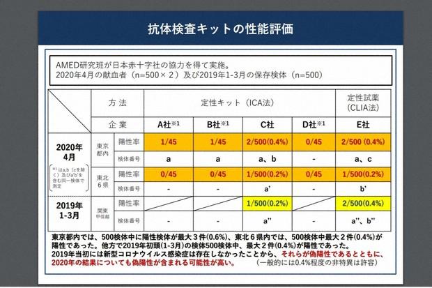 厚生労働省が公開した抗体検査の結果を示す表=同省のウェブサイトから