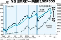 (注)直近値は景気先行・一致指数は2020年4月、S&P500は2020年5月15日 (出所)コンファレンスボード、S&Pより三菱UFJ国際投信作成
