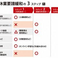 東京都の休業要請緩和の3ステップ(1)