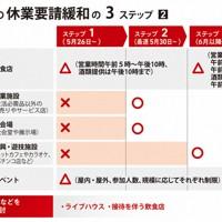 東京都の休業要請緩和の3ステップ(2)