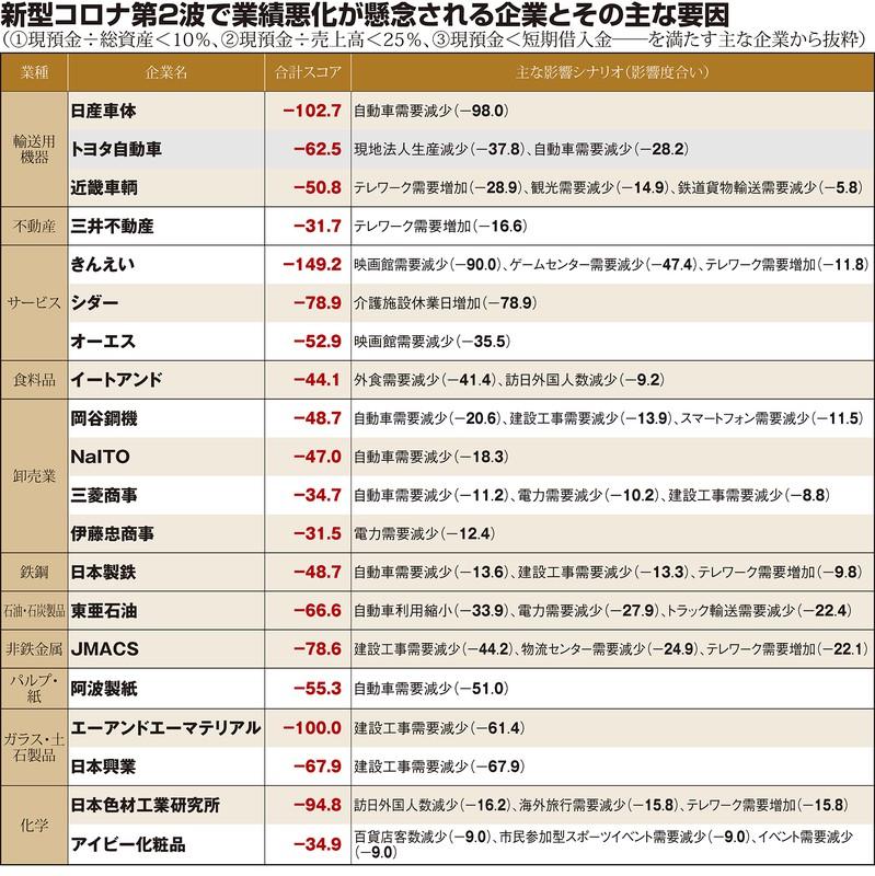 (注)2020年1~3月に通期決算を発表した企業から抜粋。影響シナリオはすべて日本におけるもの (出所)ゼノデータ・ラボ作成