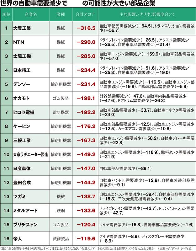 (注)「主な影響シナリオ」の内容はすべて日本におけるものだが、「合計スコア」他の国における影響スコアも含めたうえで集計 (出所)ゼノデータ・ラボ作成