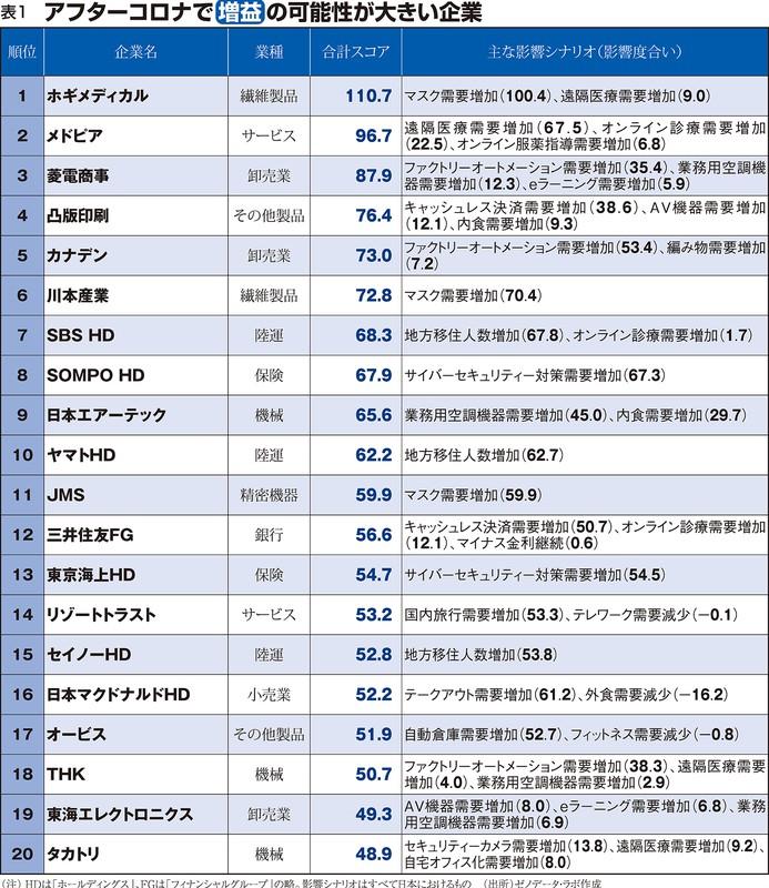 (注)HDは「ホールディングス」、FGは「フィナンシャルグループ」の略。影響シナリオはすべて日本におけるもの。(出所)ゼノデータ・ラボ作成