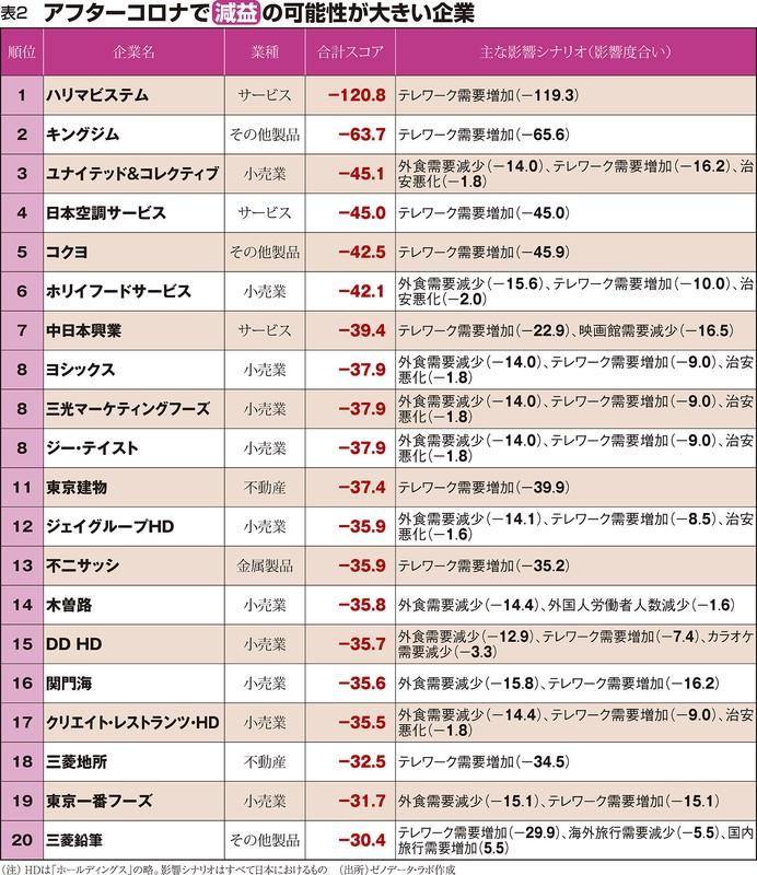 (注)HDは「ホールディングス」の略。影響シナリオはすべて日本におけるもの。(出所)ゼノデータ・ラボ作成