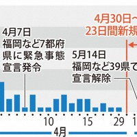 北九州市の新規感染者数の推移