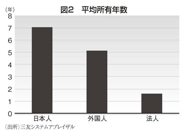 (出所)三井システムアプレイザル