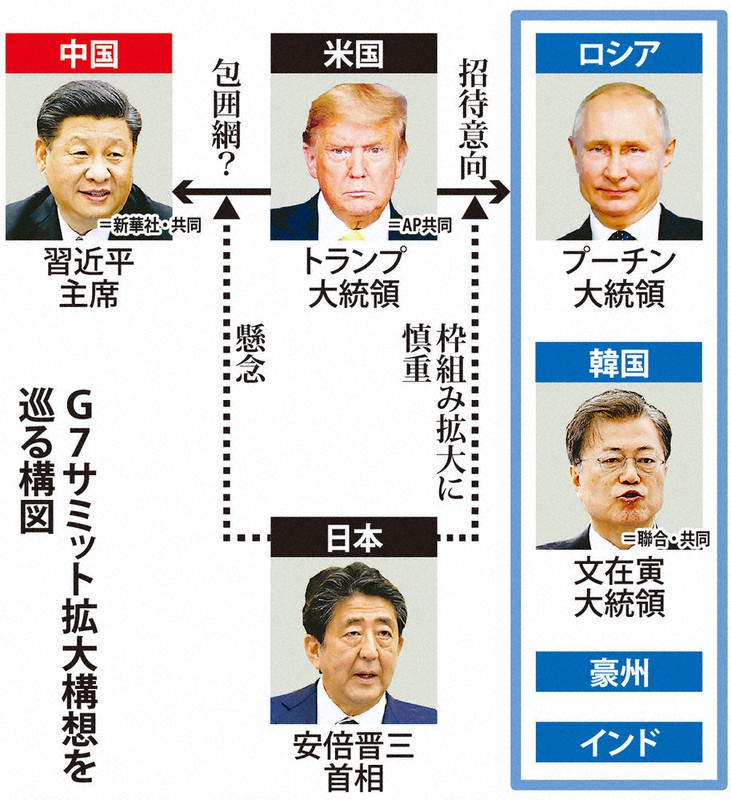G7拡大」政府困惑 4増なら存在感低下 中国包囲網化に懸念 - 毎日新聞
