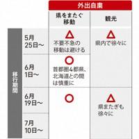社会経済活動の段階的緩和の目安(1)