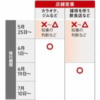 社会経済活動の段階的緩和の目安(3)