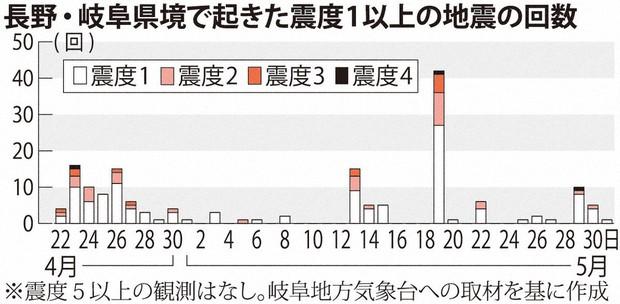 11 予言 月 地震 5 日
