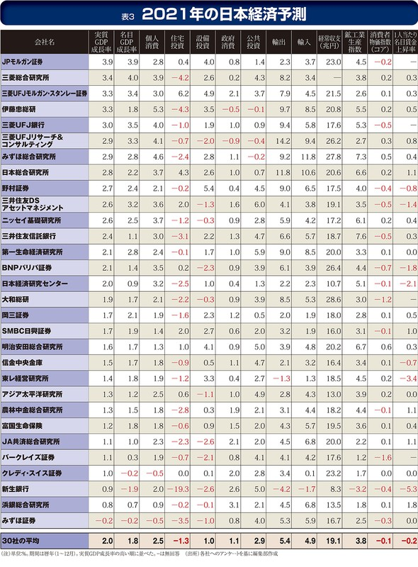 (注)単位:%。期間は暦年(1~12月)実質GDP成長率の高い順に並べた。-は無回答 (出所)各社へのアンケートを基に編集部作成