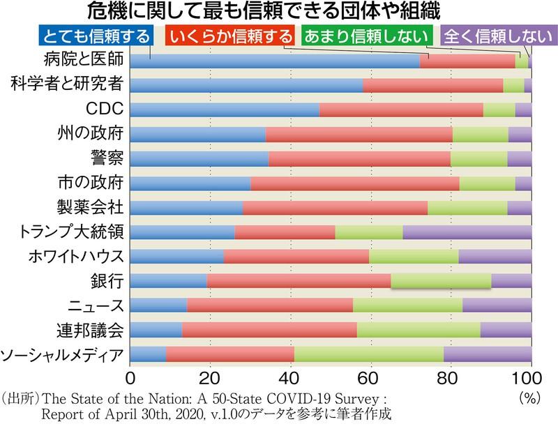 (出所)The State of Nation:A 50-State COVID-19 Survey:Report of April 30th v.1.0のデータを基に筆者作成