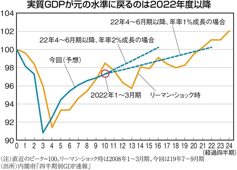 (注)直近のピーク=100.リーマン・ショック時は2008年1~3月期、今回は19年7~9月期 (出所)内閣府「四半期別GDP速報」