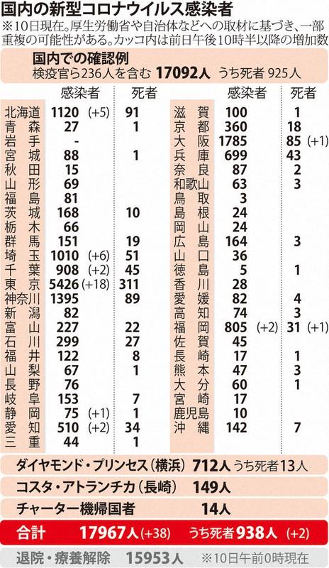 福岡 県 コロナ 感染 者 最新