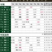 第74回全国高校野球選手権大会2回戦、明徳義塾-星稜の試合結果