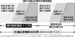 (注)3万円未満の振り込みをインターネットバンキング経由で行う場合 (出所)公正取引委員会資料を基に編集部作成