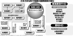 (注)HDはホールディングス、FHDはフィナンシャルホールディングス、FGはフィナンシャルグループ (出所)編集部作成