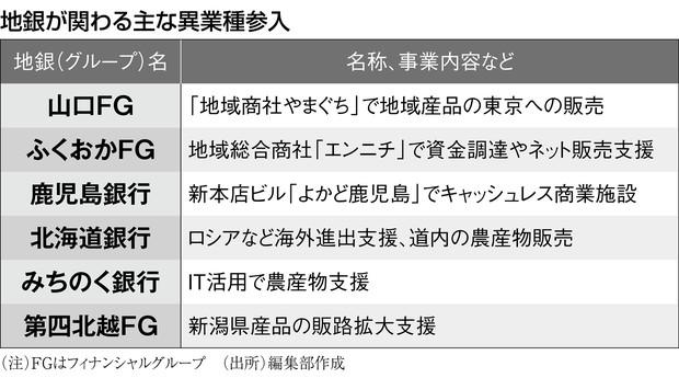 (注)FGはフィナンシャルグループ (出所)編集部作成