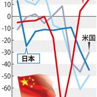 世界の自動車販売は中国の回復が鮮明