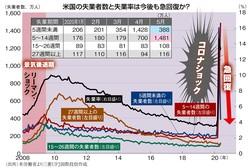 (出所)米労働省より三菱UFJ国際投信作成