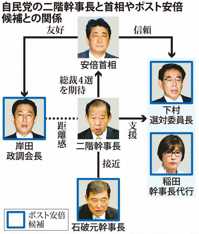 二階氏、総裁候補に接近 次期党人事を意識か - 毎日新聞