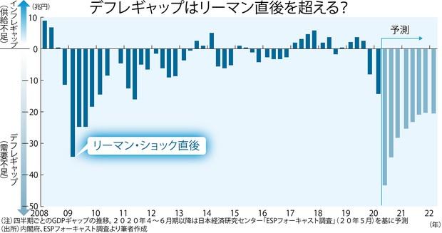 (注)四半期ごとのGDPギャップの推移。2020年4~6月以降は日本経済研究センター「ESPフォーキャスト調査」(20年5月)を基に予測 (出所)内閣府、ESPフォーキャスト調査より筆者作成