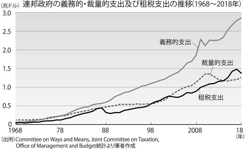 (出所)Commitee on Ways and Means, Joint Commitee on Taxation, Office of Management and Budget統計より筆者作成