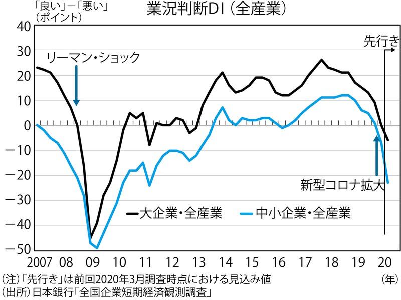 (注)「先行き」は前回2020年3月調査時点における見込み値 (出所)日本銀行「全国企業短期経済観測調査」