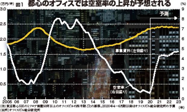 (注)東京都心5区の1フロア面積50坪以上のオフィスビルの四半期ごとの推移。2020年4月~6月期以降はオフィスビル総合研究所の予測 (出所)オフィスビル総合研究所