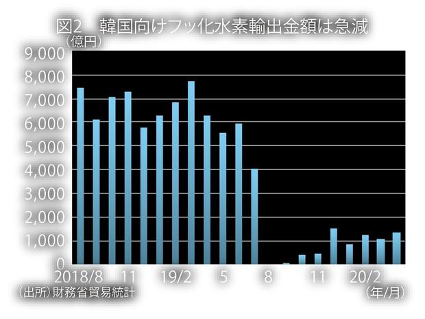 (出所)財務省貿易統計