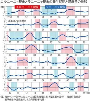 (注)南米ぺルー沖野エルニーニョ監視海域における海面水温の基準値との温度差で、5カ月移動平均値 (出所)気象庁